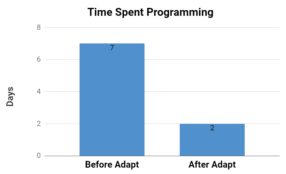 Graph showing programming time reduction using Adapt for Crestron