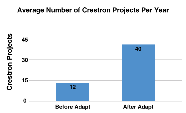 Graph showing time savings using Adapt to program Crestron systems