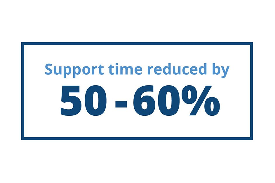 Support time reduced by 50-60%